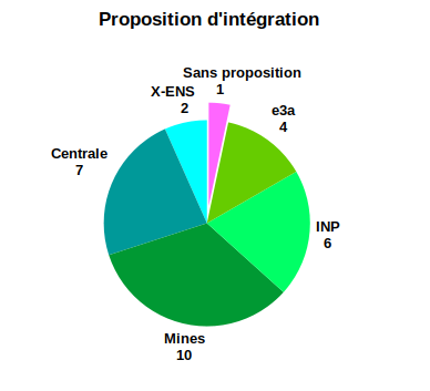 Proposition d'intégration MP