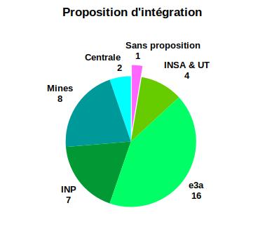 Proposition d'intégration PSI